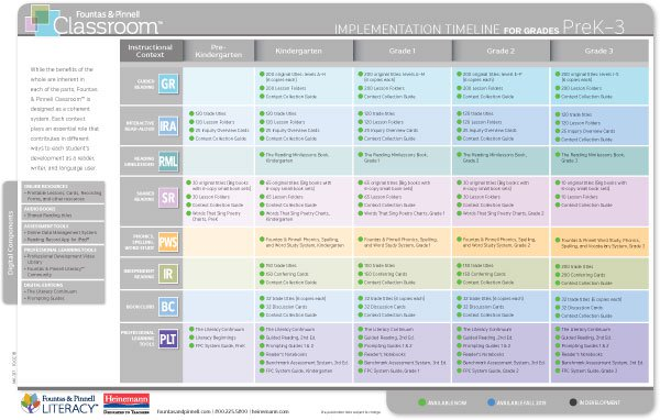 Fountas and Pinnell Classroom™ Implementation Timeline