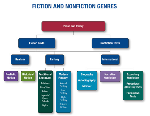 Image of Master Genre Chart