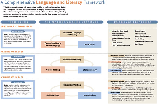 Language and Literacy Framework