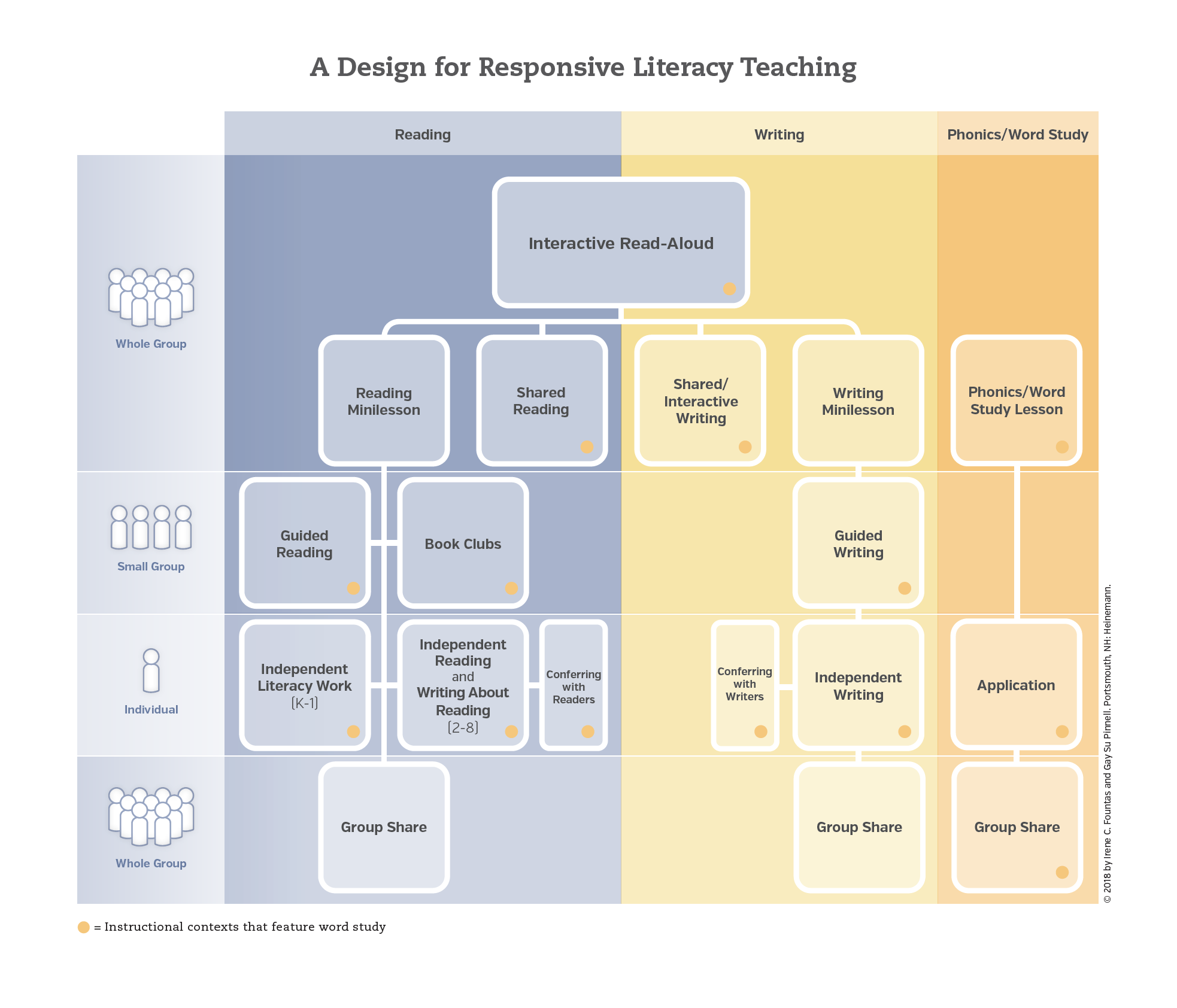 A Design for Responsive Literacy Teaching